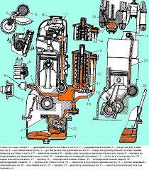 Система смазки двигателя ЗМЗ  Схема системы смазки двигателя ЗМЗ 402