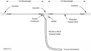 dipole antenna wiring diagram wiring diagram for light switch u2022 rh lomond tw dipole antenna design