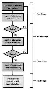 003 Pcb Manufacturing Process Flow Chart Sensational Single