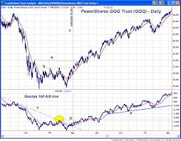 Nyse Advance Decline Line Chart One Indicator Stock Traders Must Follow