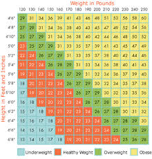 Health Weight Chart Pin On Healthy Weight Charts