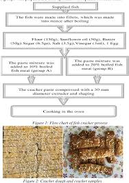Pdf Food Composition And Sensory Quality Of Fish Crackers