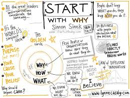 Start With Why The Start Of Our Inbound Marketing Journey