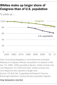 115th Congress Sets New High For Racial Ethnic Diversity