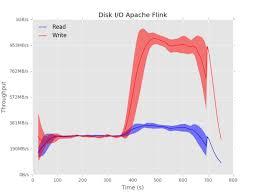 apache flink logo. disk usage during the terasort experiment for apache flink. flink logo