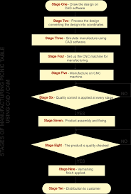 Production Flow Chart Cad Cam Batch Production