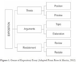 use of the genre based approach to teach expository essays to  figure 1 shows the schematic structure of the genre of exposition this genre is organized into three main stages that represent the flow of information in