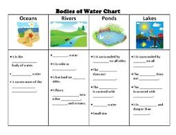 Bodies Of Water Chart By Marilou Salugao Teachers Pay Teachers