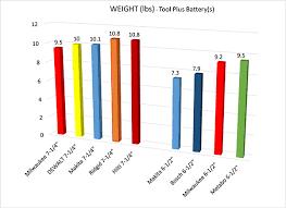 Dewalt Battery Comparison Chart Best Cordless Circular Saw Head To Head Tool Box Buzz
