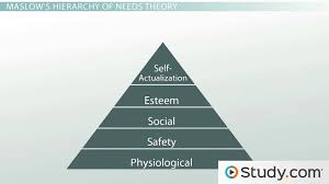 the needs theory motivating employees maslow s hierarchy of  the needs theory motivating employees maslow s hierarchy of needs video lesson transcript com