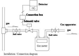gas solenoid valve wiring diagram wiring diagram and schematic kromschroder double solenoid valves for gas vcs