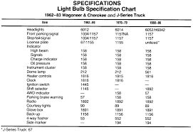 1999 subaru impreza outback awd 2 2l mfi sohc 4cyl repair guides 1 light bulb specifications chart 1982 83 wagoneer and cherokee and j series truck