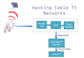 tv networks. hacking cable tv networks to broadcast your own video channel tv