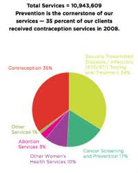 Planned Parenthood Services Chart Article Susan G Komen For The Cure Caves To Anti Choicers