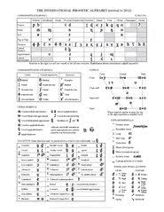 Template:selfref template:infobox writing system the international phonetic alphabet ( ipa ) is an alphabetic system of phonetic notation based primarily on the latin alphabet. File The International Phonetic Alphabet Revised To 2015 Pdf Wikimedia Commons