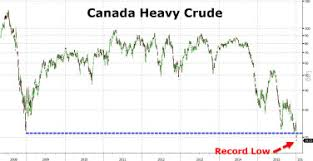 Western Canadian Select Crude Oil Price Chart Western Canadian Select Crude Oil 828cloud
