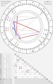 Min Su Choi Min Soo Choi Birth Chart Horoscope Date Of
