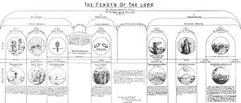 Charts On Feast Of Tabernacles Offerings Chapter 30 The Feasts Of The Lord Dispensational Truth