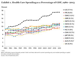 Canada Vs Usa Healthcare Chart Spending Use Of Services Prices And Health In 13 Countries