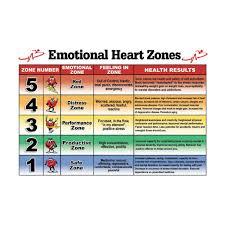 Heart Rate Zone Chart Heart Zones Wall Chart