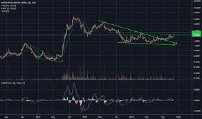 Novo Resources Stock Chart Nsrpf Stock Price And Chart Otc Nsrpf Tradingview