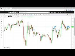 Top 9 Stock Market Technical Analysis Software For Indian