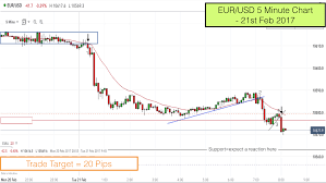 Usd To Zmk Chart Pullback Reversal Trade On The Eur Usd Forex Pair 21st Feb
