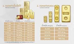 แบบทองคำแท่ง - Hua Seng Heng ฮั่วเซ่งเฮง