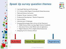 School Survey Questions For Parents Online And Blended Learning Views Of Ohios K 12 Students Parents