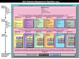 Ada Medication Chart Dapagliflozin A Novel Sglt2 Inhibitor