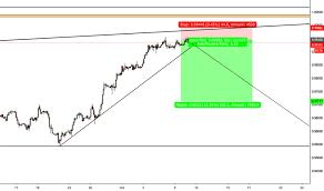 Cstp Chart 2018 Trader Fuyifx Trading Ideas Charts Tradingview
