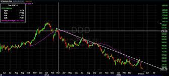 Ddd Stock Quote