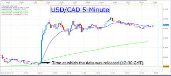Canadian Dollar Strength Is History The Usd Cad Uptrend Is
