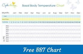 Free Bbt Chart Cycle Harmony