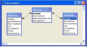 Задание к курсовой работе  Создайте таблицы и схему базы согласно рисунку