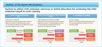 unfcc to paris via kyoto civilsdaily flexible mechanisms of kyoto protocol