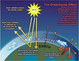Climate Change Global Warming And Greenhouse Gases Niwa
