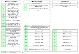 Daikin Split Air Conditioner Has E4 Error