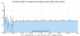 550 Usd Us Dollar Usd To United Arab Emirates Dirham Aed