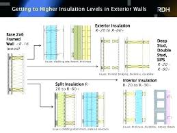 wall stuff it wrap stud header section framing insulation r value ceiling values of sips fiberglass wall insulation r value