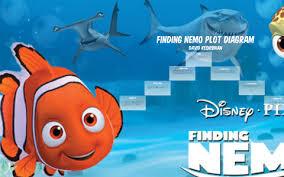 Finding Nemo Plot Chart Finding Nemo Plot Diagram By David Keshishian On Prezi