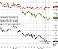 South Africa Japan Take Profit On Short Zar Jpy 1 5 As
