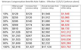 Va Service Connection Chart Va Benefits Table Photos Table And Pillow Weirdmonger Com