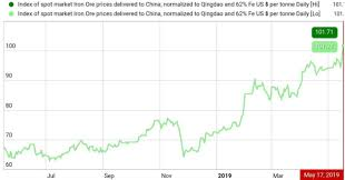 Iron Ore Price Chart Today Iron Ore Concentrate Price Per Ton 2019 Simurgh Iron And