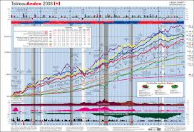 Andex Chart Pictures Images Photos Photobucket