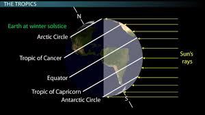 The Equator The Tropics Of Cancer Capricorn Association With