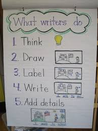9 Must Make Anchor Charts For Writing Kindergarten Anchor