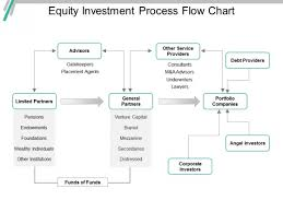 Equity Investment Process Flow Chart Ppt Powerpoint