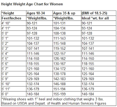 Normal Height And Weight Normal Height And Weight Chart By Age Last Dose Weight Variables