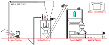 Mills Feeding Chart Small Feed Pellet Line For Making Livestock Poultry Feed